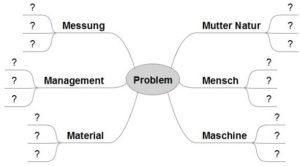 Ursache-Wirkungs-Diagramm / Ishikawa-Diagramm Mindmap